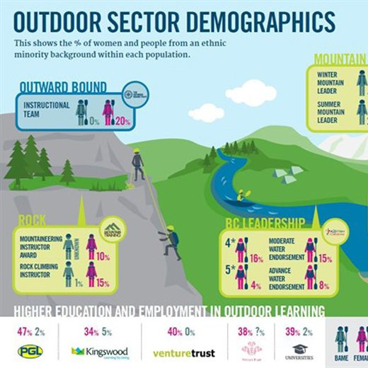 TOBT-outdoor-sector-demographics_520x520