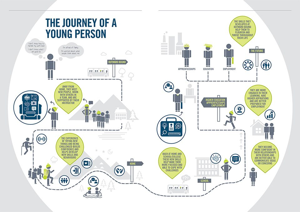 Journey of a young person 960 infographic