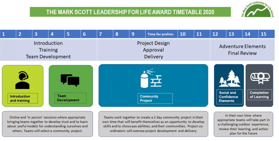 2020 Programme Diagram